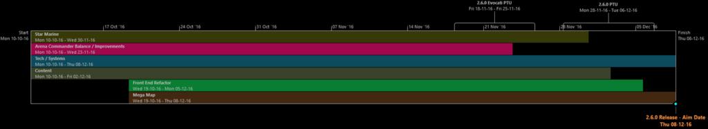 Пример графиков плана разработки, который мы будем для вас обновлять.
